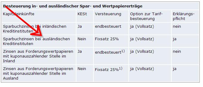 2. Arten von Kapitalerträgen und ihre Besteuerung-101936