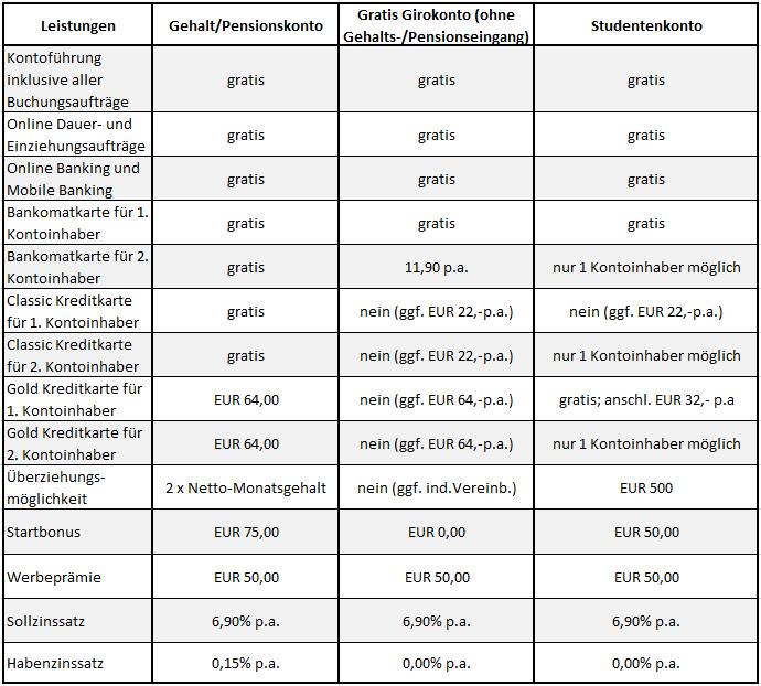 die Girokonten der Hello Bank im Vergleich