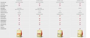 kontobox-vergleich