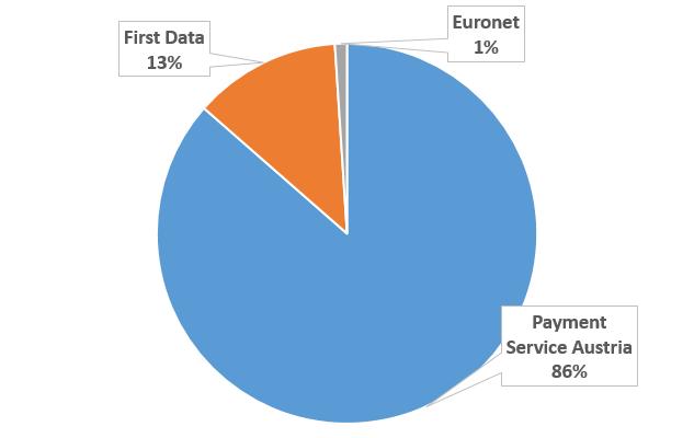 Die Verteilung der Bankomatbetreiber in Österreich
