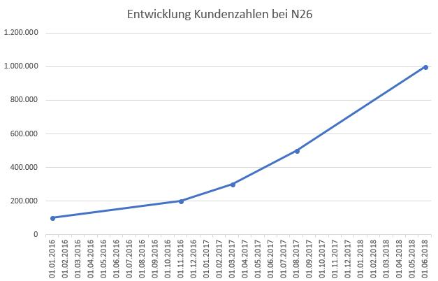 Entwicklung der N26 Kundenzahlen