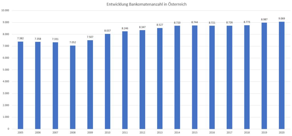 Anzahl der Bankomaten in Österreich - Entwicklung 2005 - 2020